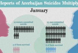 Reports of Azerbaijan Suicides Multiply