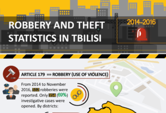 Robbery and Theft  Statistics in Tbilisi