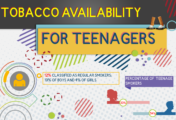 Tobacco Availability for Teenagers