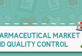 Pharmaceutical Market and Quality Control